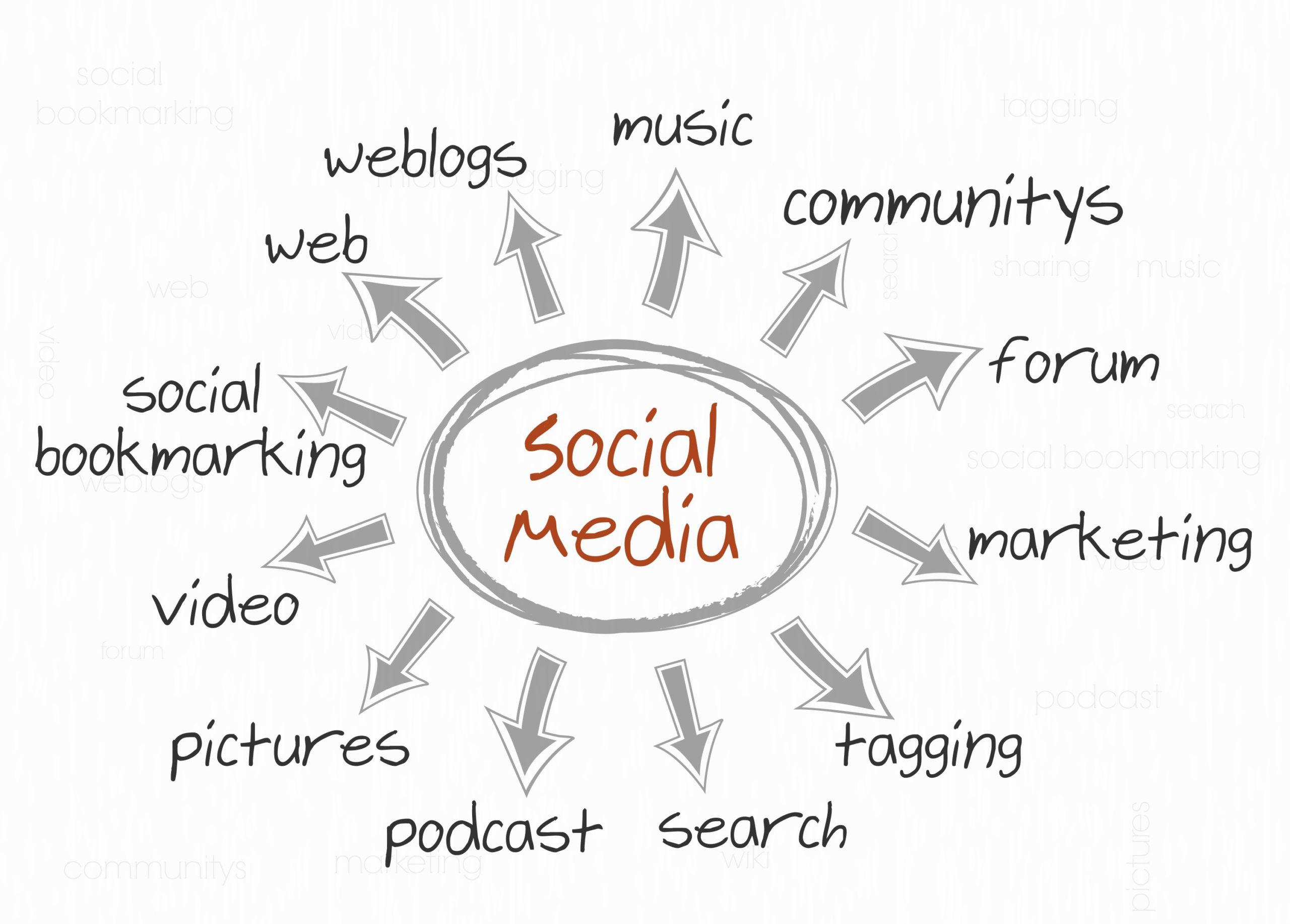 Social-Media-Productivity